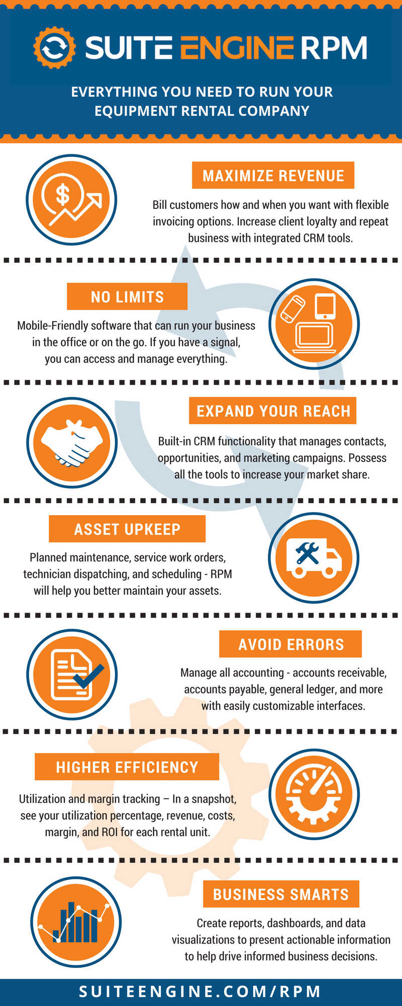 Rental Equipment ERP software infographic