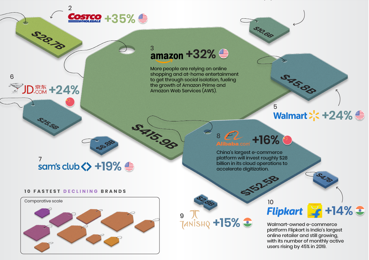 retail brands size growth